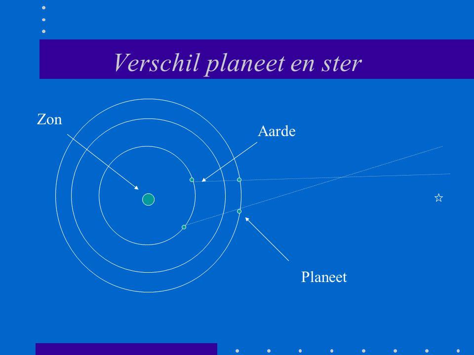 Verschil planeet en ster Aarde Zon Planeet