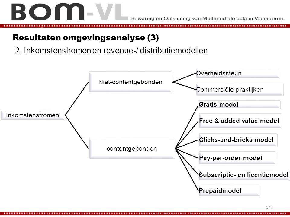 Resultaten omgevingsanalyse (3) 2.