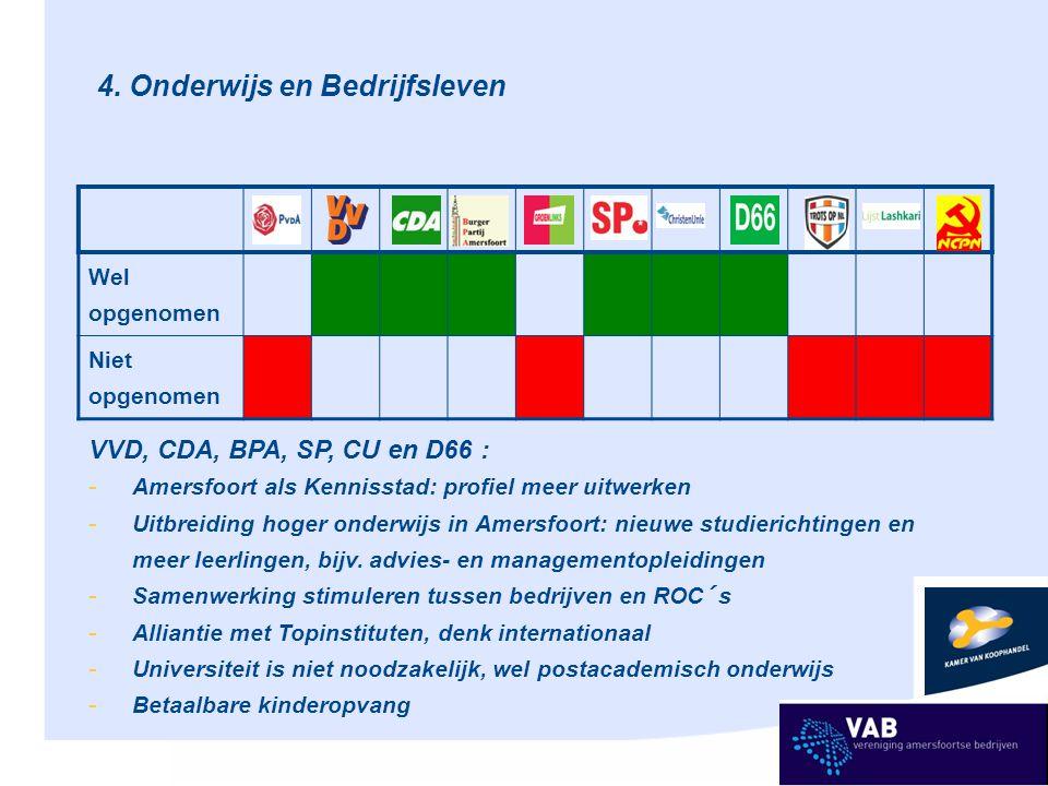4. Onderwijs en Bedrijfsleven Wel opgenomen Niet opgenomen VVD, CDA, BPA, SP, CU en D66 : - Amersfoort als Kennisstad: profiel meer uitwerken - Uitbre