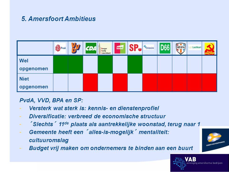 5. Amersfoort Ambitieus Wel opgenomen Niet opgenomen PvdA, VVD, BPA en SP: - Versterk wat sterk is: kennis- en dienstenprofiel - Diversificatie: verbr
