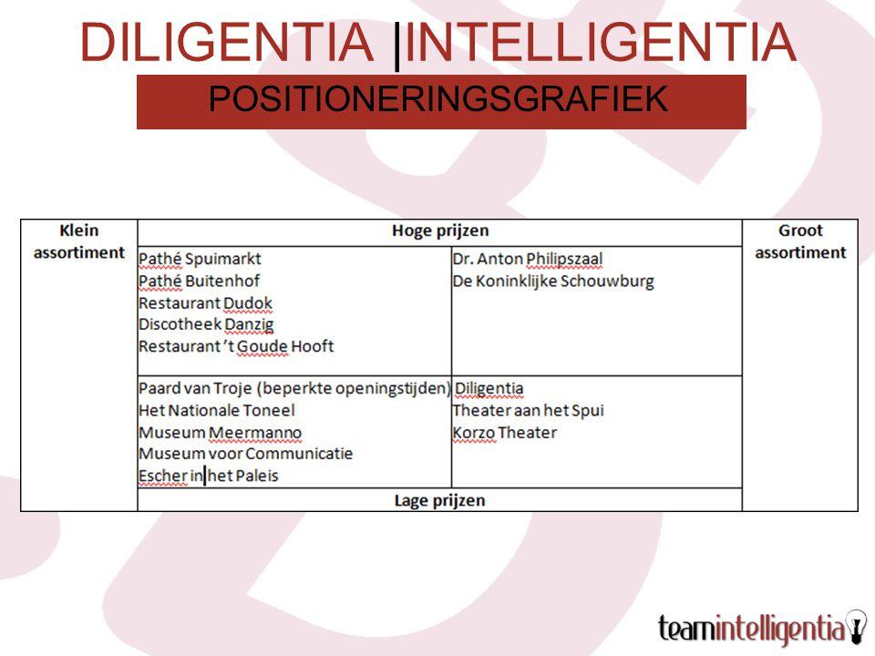 DILIGENTIA |INTELLIGENTIA POSITIONERINGSGRAFIEK
