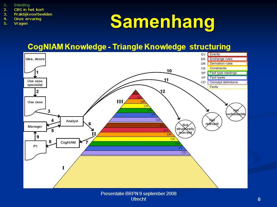 Presentatie BRPN 9 september 2008 Utrecht 88 1.Inleiding 2.CBS in het kort 3.Praktijkvoorbeelden 4.Onze ervaring 5.Vragen CogNIAM Knowledge - Triangle