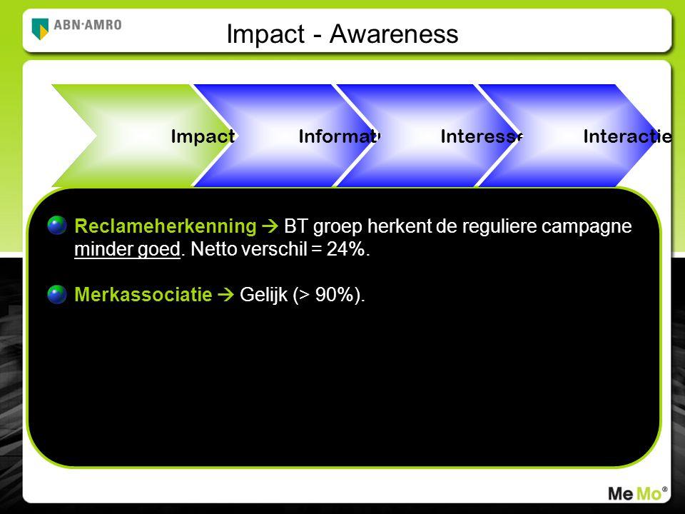 Impact Impact - Awareness Reclameherkenning  BT groep herkent de reguliere campagne minder goed.