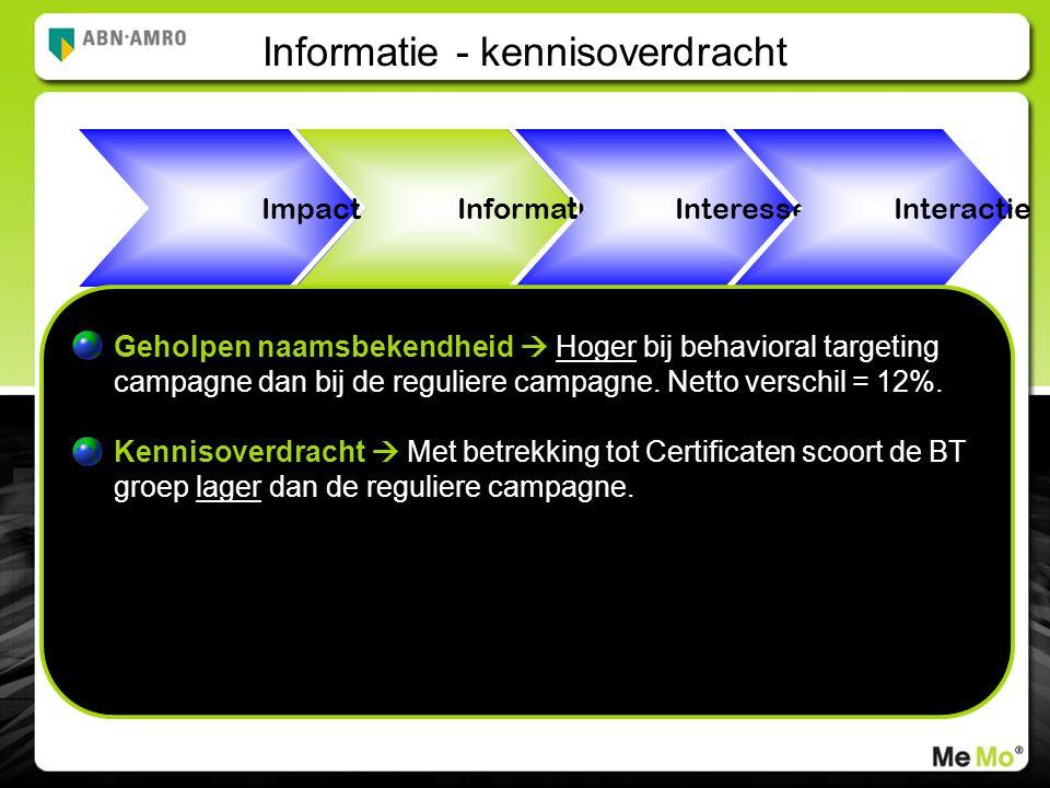 Informatie Informatie - kennisoverdracht Impact Interesse Interactie Geholpen naamsbekendheid  Hoger bij behavioral targeting campagne dan bij de reguliere campagne.