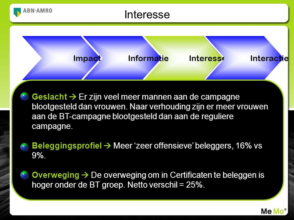 Interesse Impact Informatie Interactie Geslacht  Er zijn veel meer mannen aan de campagne blootgesteld dan vrouwen.