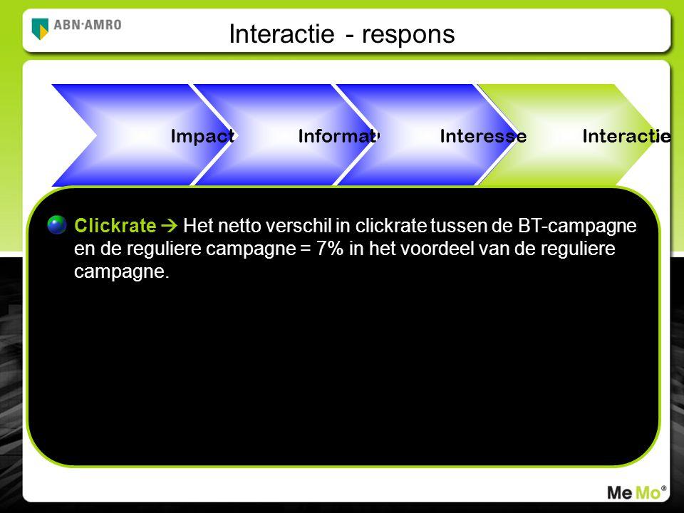 Interactie Interactie - respons Impact Informatie Interesse Clickrate  Het netto verschil in clickrate tussen de BT-campagne en de reguliere campagne = 7% in het voordeel van de reguliere campagne.
