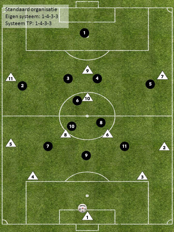 Standaard organisatie Eigen systeem: 1-4-3-3 Systeem TP: 1-4-3-3