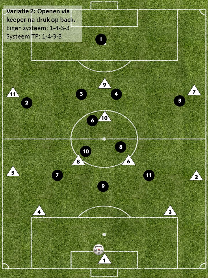 Variatie 3: Aansluiten en uitzakken Eigen systeem: 1-4-3-3 Systeem TP: 1-4-3-3
