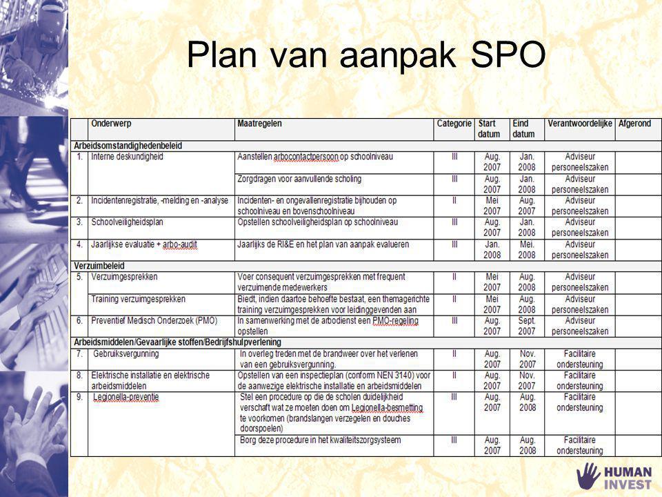 Plan van aanpak schoolniveau Belangrijkste aandachtspunten: Bedrijfshulpverlening; Psychosociale arbeidsbelasting; Binnenklimaat; Meubilair; Gebouwen.