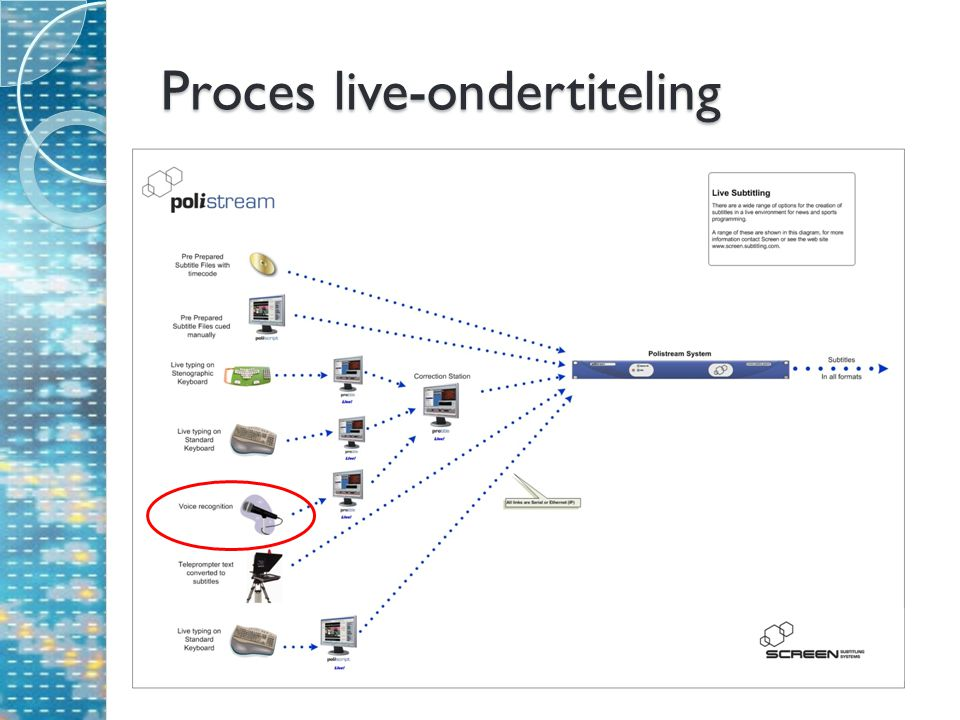 Proces live-ondertiteling