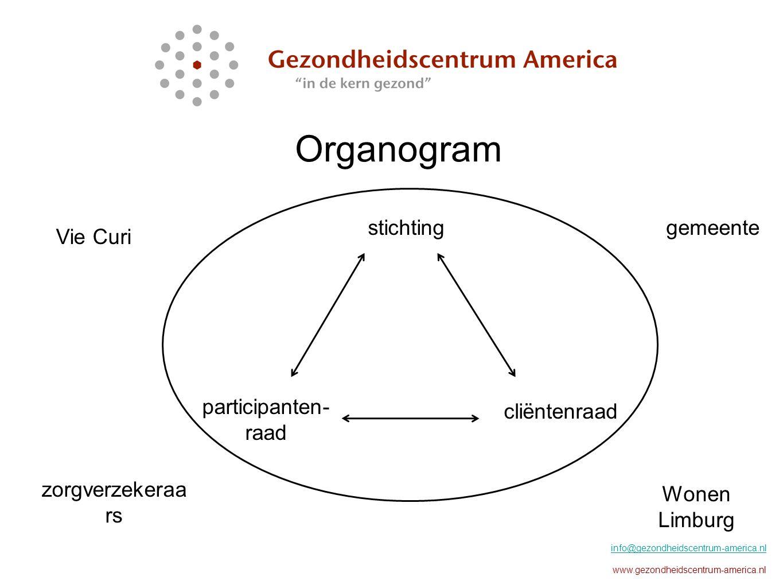 Organogram info@gezondheidscentrum-america.nl www.gezondheidscentrum-america.nl stichting participanten- raad cliëntenraad gemeente Wonen Limburg Vie Curi zorgverzekeraa rs