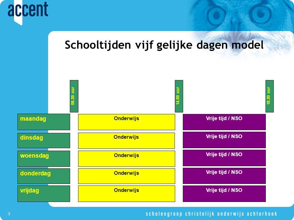 3 Schooltijden vijf gelijke dagen model OnderwijsVrije tijd / NSO 14.00 uur 18.30 uur Onderwijs Vrije tijd / NSO Onderwijs Vrije tijd / NSO Onderwijs