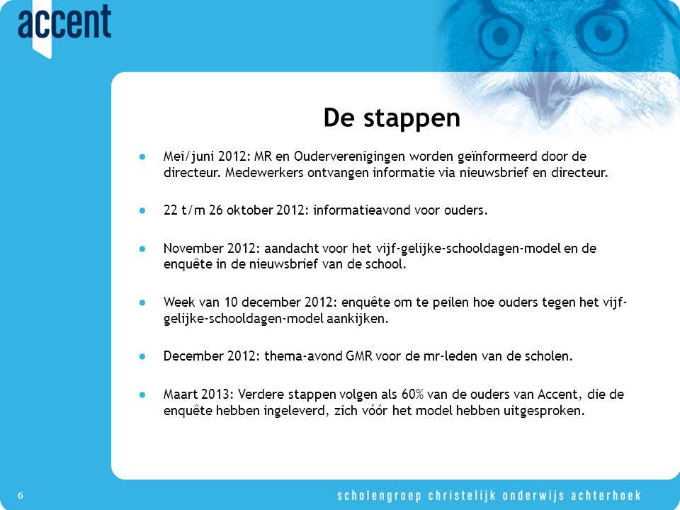 7 Verdere stappen Als 60% van de ouders voorstander is van het Vijf gelijke schooldagenmodel gaan we verdere stappen ondernemen om het model, met instemming van MR-en en GMR, ingevoerd te krijgen.