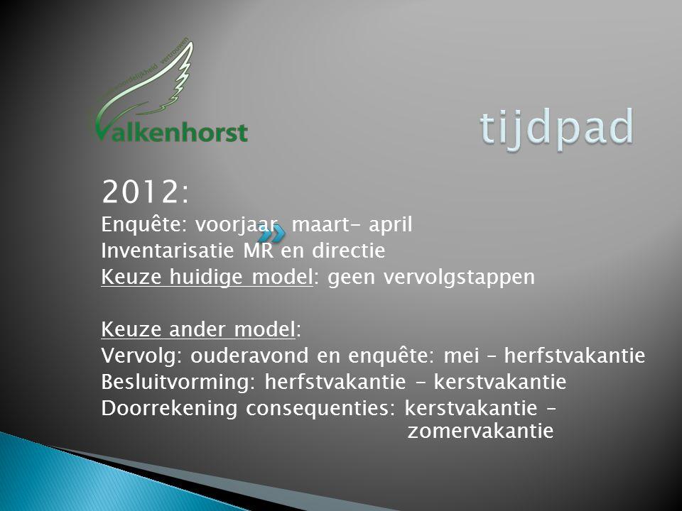 2012: Enquête: voorjaar maart- april Inventarisatie MR en directie Keuze huidige model: geen vervolgstappen Keuze ander model: Vervolg: ouderavond en