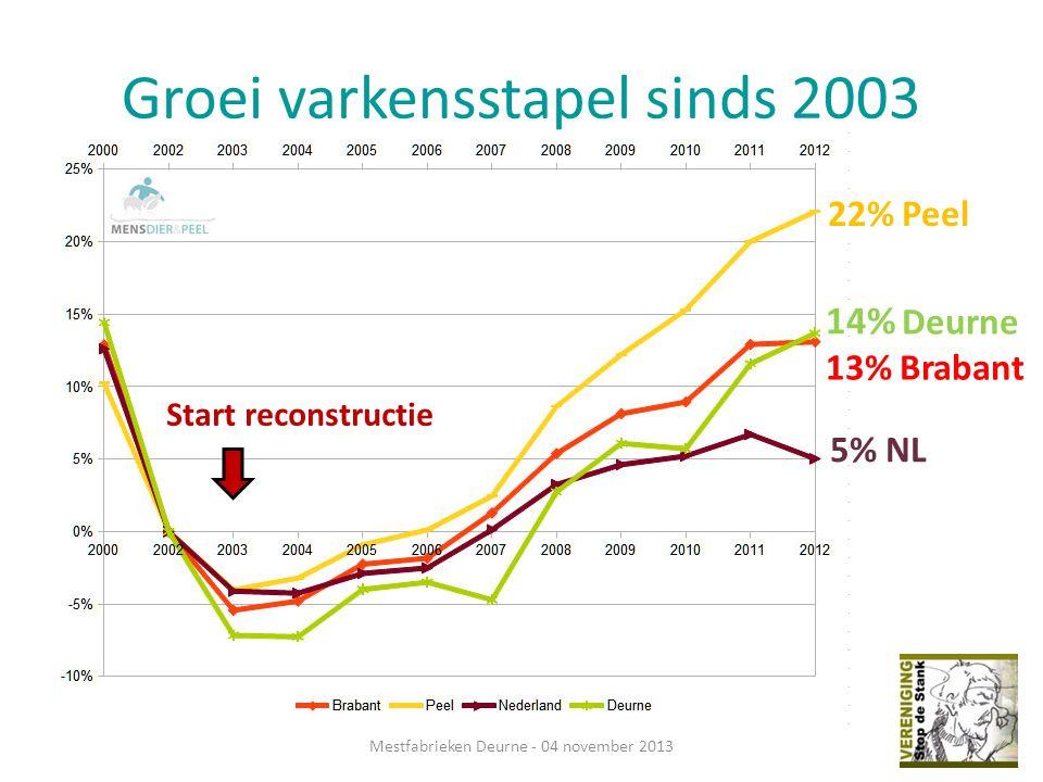 Groei varkensstapel sinds 2003 Mestfabrieken Deurne - 04 november 2013 Start reconstructie 5% NL 13% Brabant 22% Peel 14% Deurne
