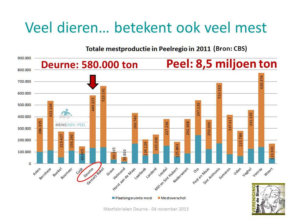 Veel dieren… betekent ook veel mest Mestfabrieken Deurne - 04 november 2013 Peel: 8,5 miljoen ton Deurne: 580.000 ton (Bron: CBS)