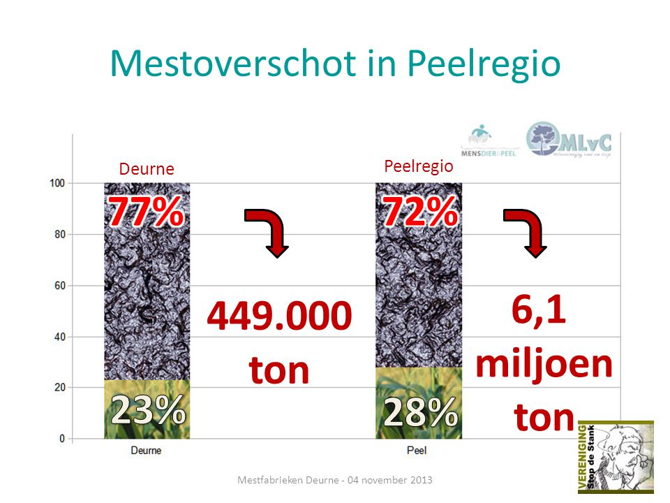 Mestoverschot in Peelregio Mestfabrieken Deurne - 04 november 2013 6,1 miljoen ton 449.000 ton Peelregio Deurne