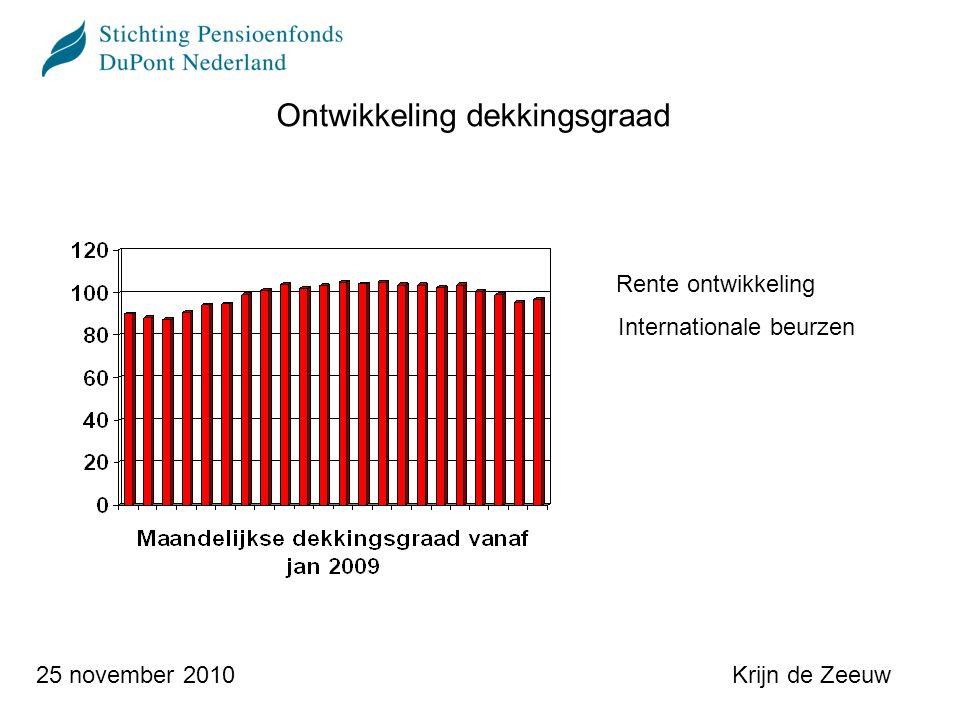 Krijn de Zeeuw25 november 2010 Ontwikkeling dekkingsgraad en effect aanpassing sterftetafels