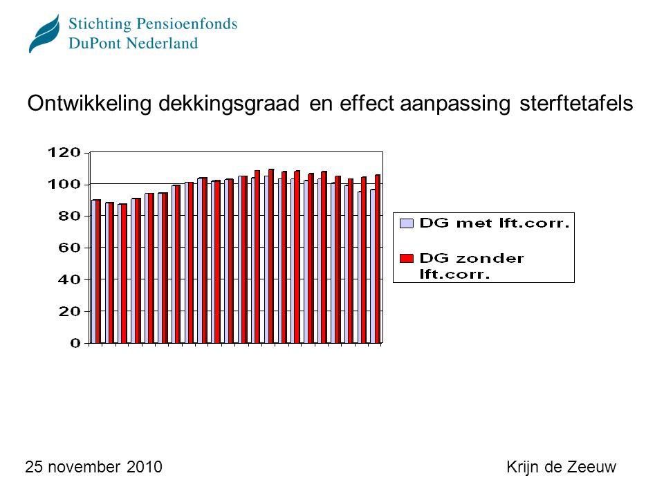 Krijn de Zeeuw25 november 2010 Ontwikkeling dekkingsgraad t.o.v.