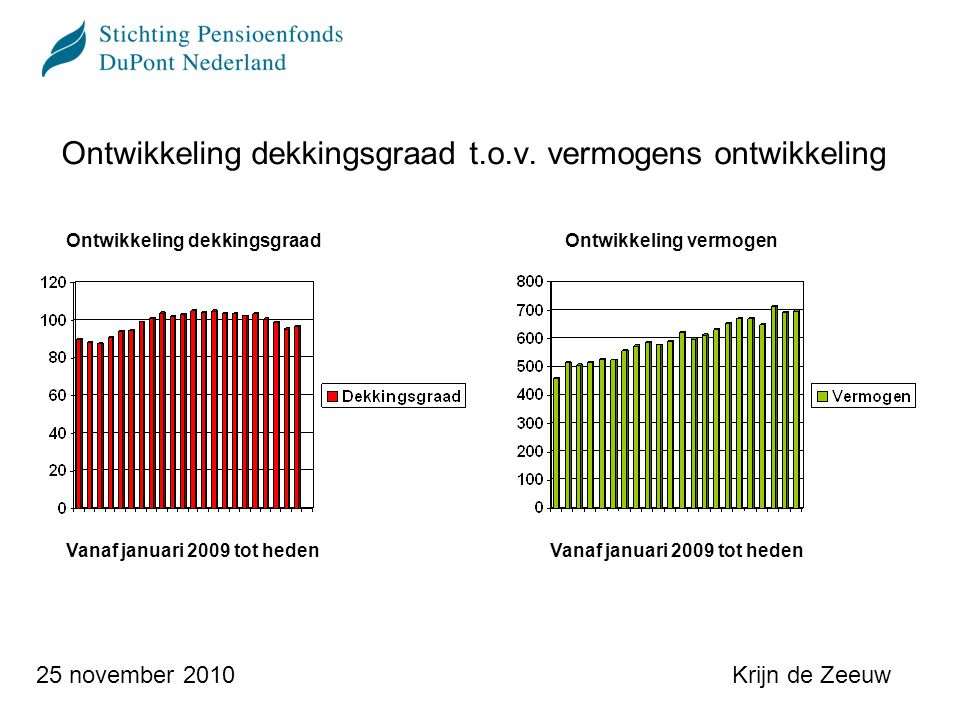 Krijn de Zeeuw25 november 2010 Aanbevelingen commissie Frijns Risico management Beleggingsbeleid Uitvoering risicobeheer en uitvoering beleggingsbeleid Governance en organisatie