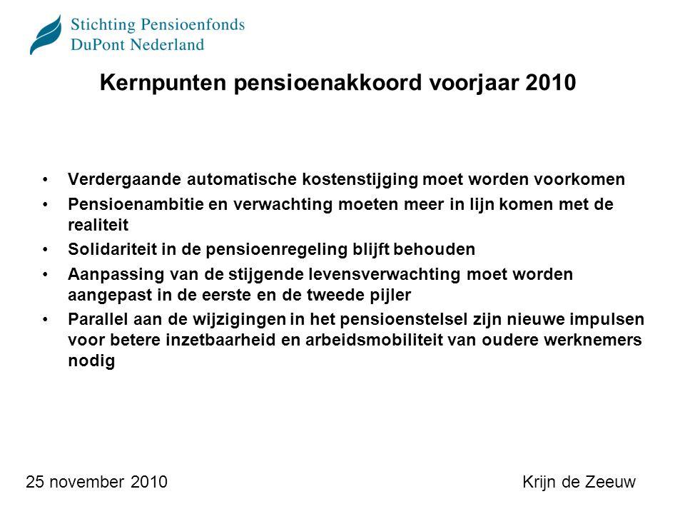 Krijn de Zeeuw25 november 2010 Kernpunten pensioenakkoord voorjaar 2010 Verdergaande automatische kostenstijging moet worden voorkomen Pensioenambitie en verwachting moeten meer in lijn komen met de realiteit Solidariteit in de pensioenregeling blijft behouden Aanpassing van de stijgende levensverwachting moet worden aangepast in de eerste en de tweede pijler Parallel aan de wijzigingen in het pensioenstelsel zijn nieuwe impulsen voor betere inzetbaarheid en arbeidsmobiliteit van oudere werknemers nodig