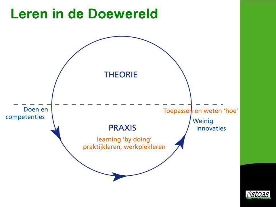 Het verschil met 'leren': een leerling 'stampt het niet in zijn hoofd' (reproduceren), maar gaat op onderzoek uit in 'de praktijk' om… de ideeënwereld uit proberen de ideeën/theorieën bevragen op wat ze in de praktijk betekenen te kijken wat een idee of theorie wel en niet doet te bekijken of er toekomst in zit en welke kennisinzichten derhalve relevant zijn en waarom