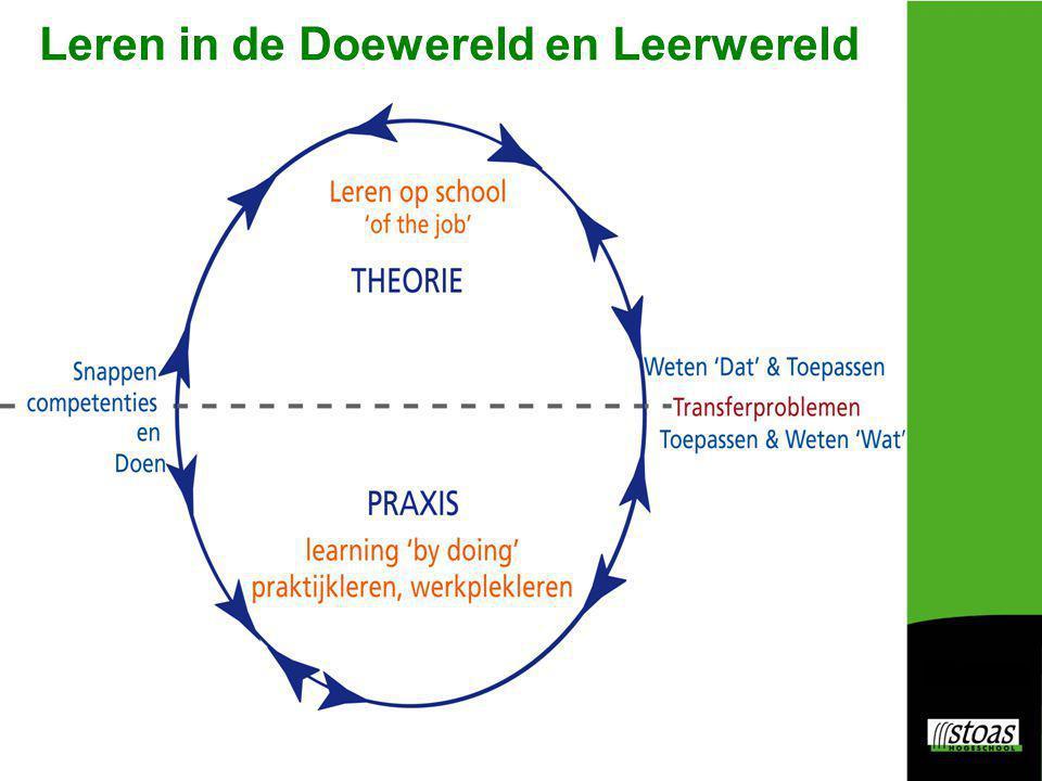 Leren Doen Transferkloof Die kloof probeert het CGO kleiner te maken, te overbruggen, te dichten door te denken vanuit competenties nodig in beroep/taak/praktijksituaties.