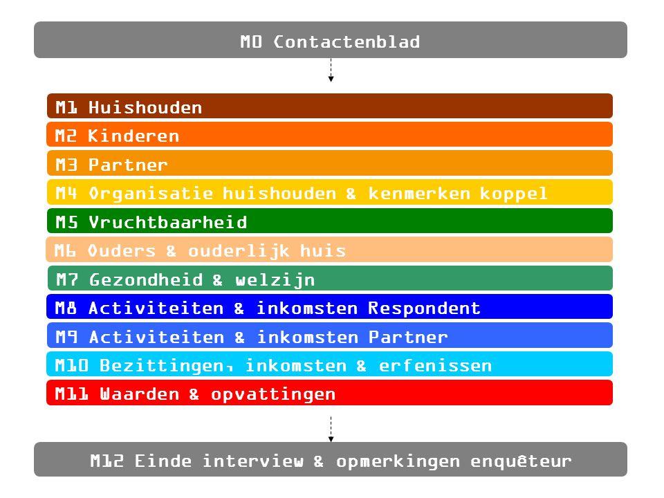 M0 Contactenblad M12 Einde interview & opmerkingen enquêteur M1 Huishouden M2 Kinderen M3 Partner M4 Organisatie huishouden & kenmerken koppel M5 Vruc