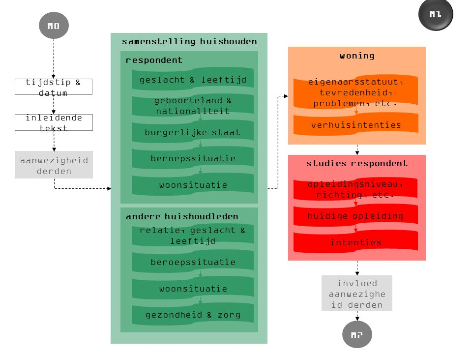 woning eigenaarsstatuut, tevredenheid, problemen, etc. verhuisintenties inleidende tekst aanwezigheid derden tijdstip & datum M0 studies respondent op