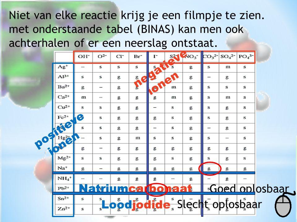 Niet van elke reactie krijg je een filmpje te zien. met onderstaande tabel (BINAS) kan men ook achterhalen of er een neerslag ontstaat. positieve ione