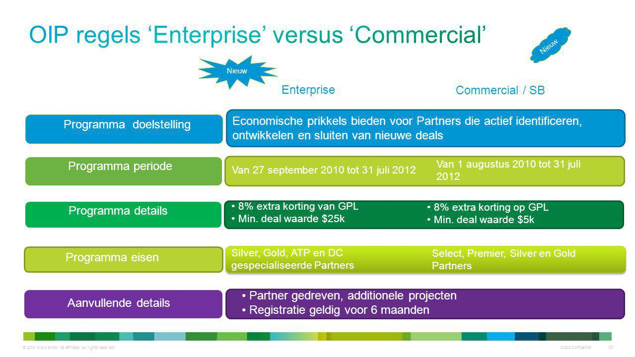 © 2010 Cisco and/or its affiliates. All rights reserved. Cisco Confidential 20 Economische prikkels bieden voor Partners die actief identificeren, ont