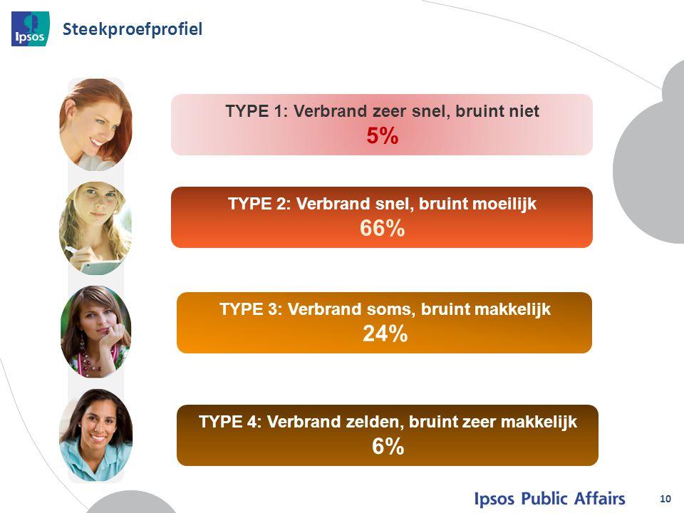 10 Steekproefprofiel TYPE 1: Verbrand zeer snel, bruint niet 5% TYPE 2: Verbrand snel, bruint moeilijk 66% TYPE 3: Verbrand soms, bruint makkelijk 24%