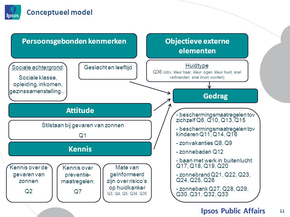 11 Conceptueel model Sociale achtergrond: Sociale klasse, opleiding, inkomen, gezinssamenstelling… - beschermingsmaatregelen tov zichzelf Q6, Q10, Q13