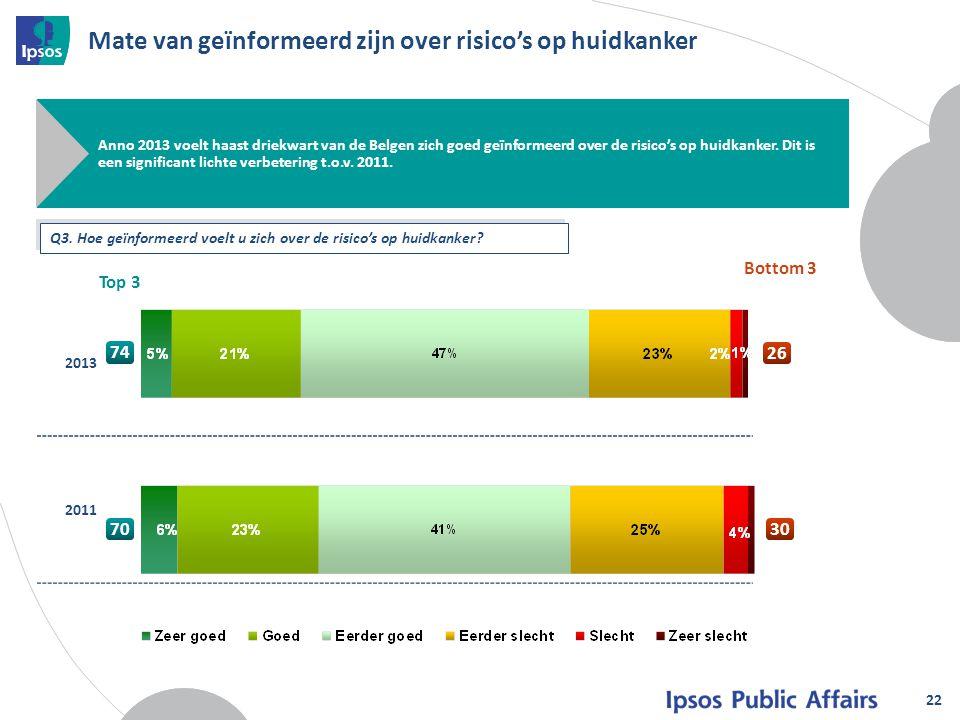 Mate van geïnformeerd zijn over risico's op huidkanker 22 Anno 2013 voelt haast driekwart van de Belgen zich goed geïnformeerd over de risico's op hui
