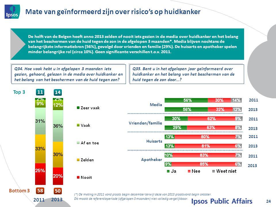 Mate van geïnformeerd zijn over risico's op huidkanker 24 De helft van de Belgen heeft anno 2013 zelden of nooit iets gezien in de media over huidkank