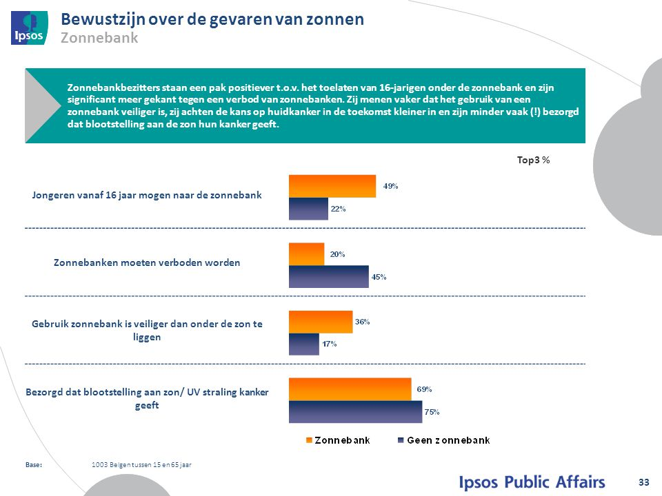 Jongeren vanaf 16 jaar mogen naar de zonnebank Zonnebanken moeten verboden worden Gebruik zonnebank is veiliger dan onder de zon te liggen Bezorgd dat