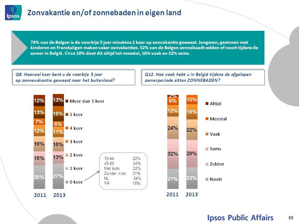 Zonvakantie en/of zonnebaden in eigen land 35 73% van de Belgen is de voorbije 5 jaar minstens 1 keer op zonvakantie geweest. Jongeren, gezinnen met k