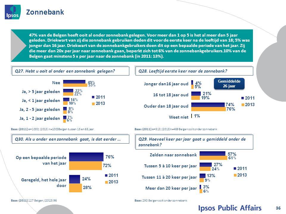 Zonnebank 36 Base: (2011) 127 Belgen; (2013) 96 47% van de Belgen heeft ooit al onder zonnebank gelegen. Voor meer dan 1 op 5 is het al meer dan 5 jaa