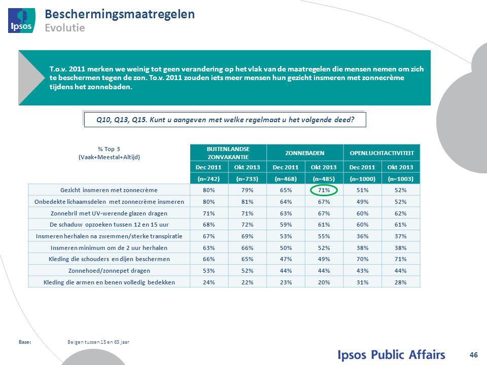 Beschermingsmaatregelen Evolutie 46 Base:Belgen tussen 15 en 65 jaar T.o.v. 2011 merken we weinig tot geen verandering op het vlak van de maatregelen