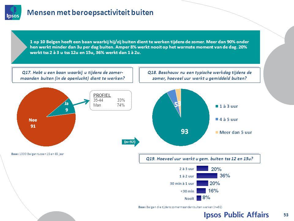 Mensen met beroepsactiviteit buiten 53 1 op 10 Belgen heeft een baan waarbij hij/zij buiten dient te werken tijdens de zomer. Meer dan 90% onder hen w