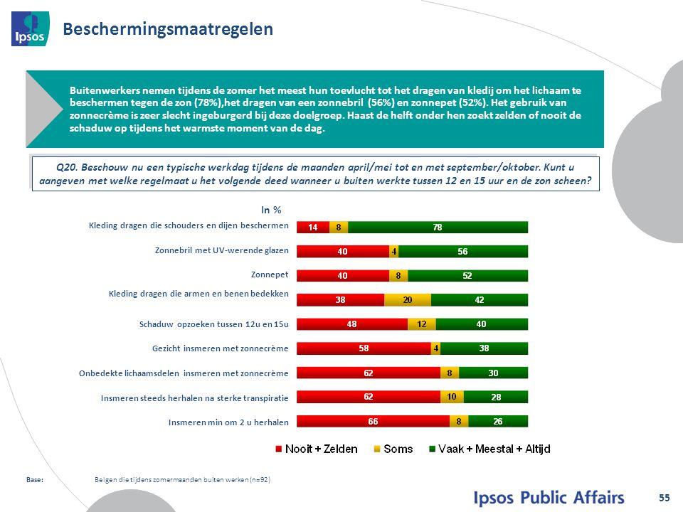 Beschermingsmaatregelen 55 Base:Belgen die tijdens zomermaanden buiten werken (n=92) Buitenwerkers nemen tijdens de zomer het meest hun toevlucht tot