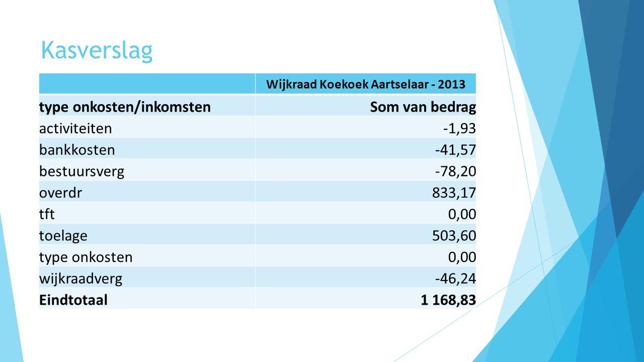 Kasverslag Wijkraad Koekoek Aartselaar - 2013 type onkosten/inkomstenSom van bedrag activiteiten-1,93 bankkosten-41,57 bestuursverg-78,20 overdr833,17