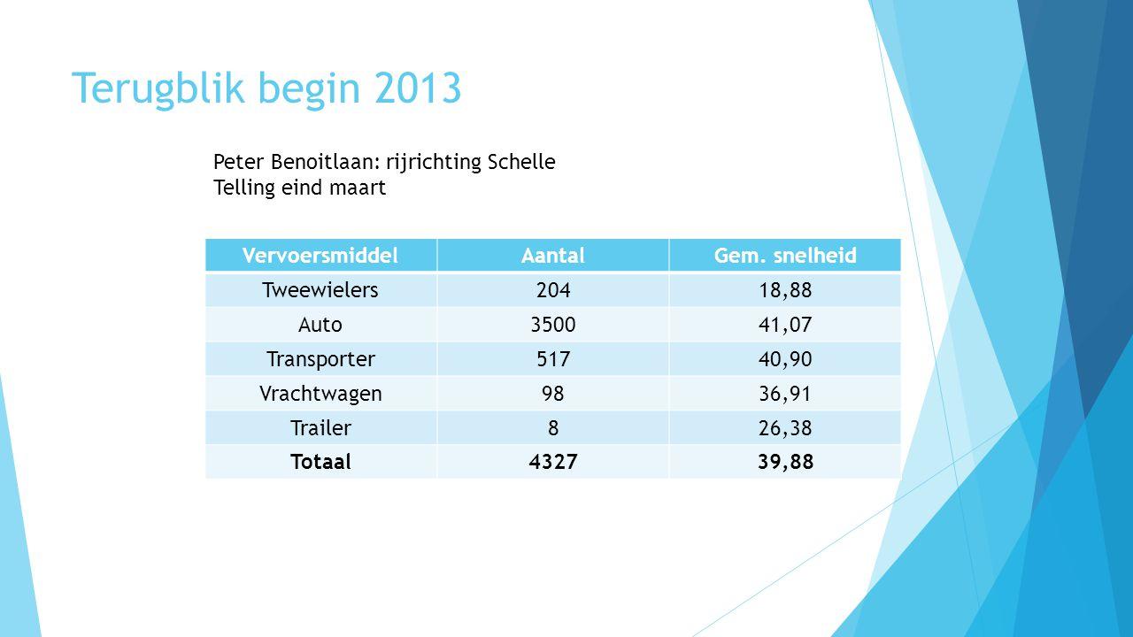 Terugblik begin 2013 Peter Benoitlaan: rijrichting Schelle Telling eind maart VervoersmiddelAantalGem. snelheid Tweewielers20418,88 Auto350041,07 Tran