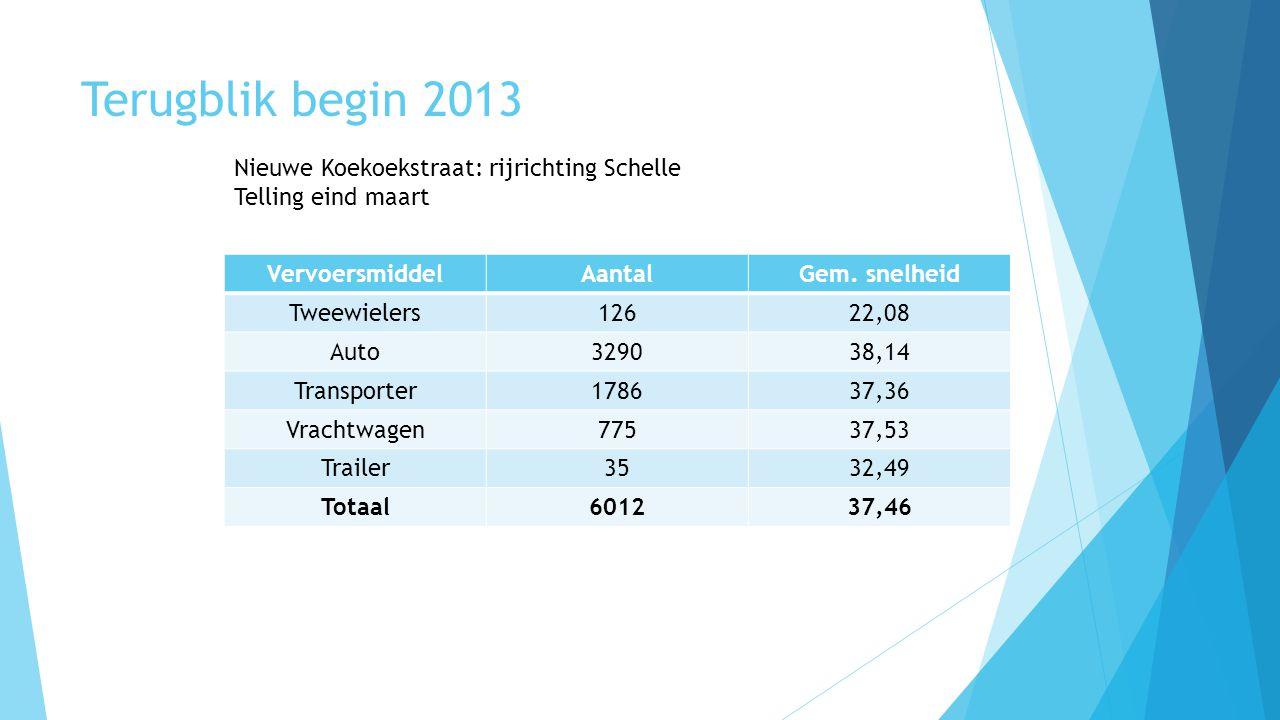 Terugblik begin 2013 Nieuwe Koekoekstraat: rijrichting Schelle Telling eind maart VervoersmiddelAantalGem. snelheid Tweewielers12622,08 Auto329038,14