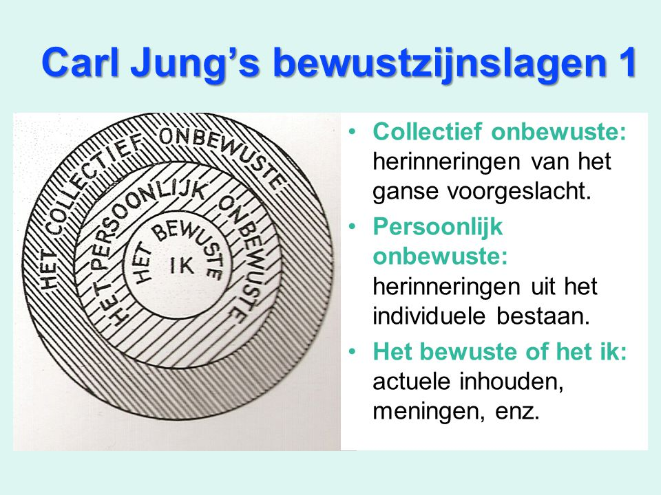 Carl Jung's bewustzijnslagen 1 Collectief onbewuste: herinneringen van het ganse voorgeslacht. Persoonlijk onbewuste: herinneringen uit het individuel
