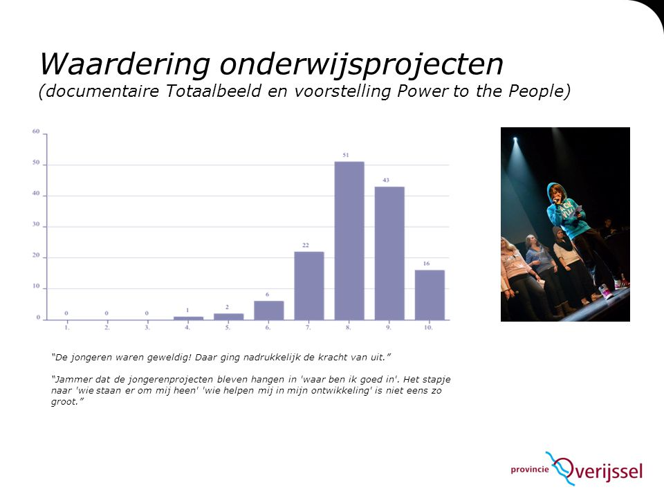 Waardering onderwijsprojecten (documentaire Totaalbeeld en voorstelling Power to the People) De jongeren waren geweldig.