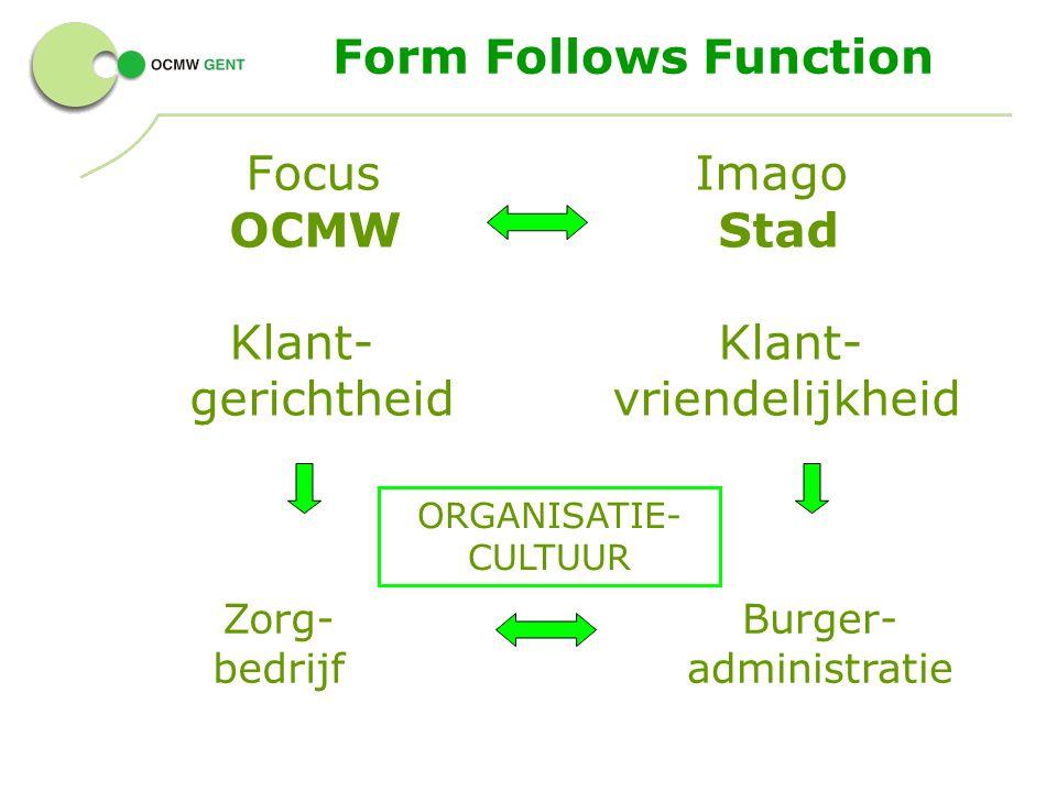 Form Follows Function Focus Imago OCMWStad Klant- gerichtheidvriendelijkheid Zorg- bedrijf Burger- administratie ORGANISATIE- CULTUUR