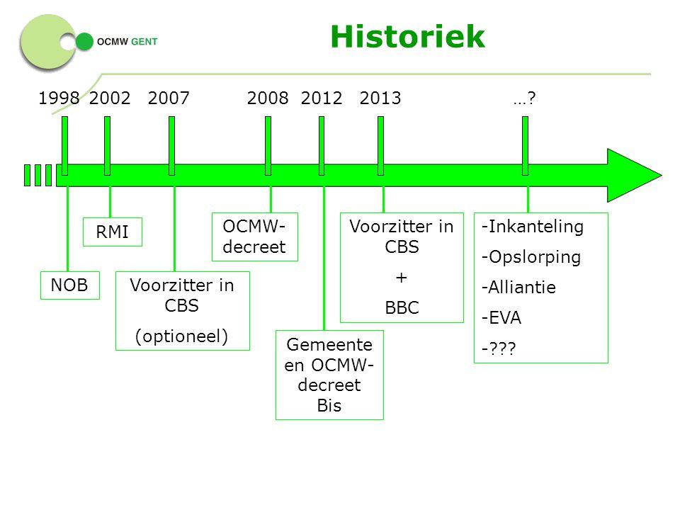 Historiek 199820072008 NOBVoorzitter in CBS (optioneel) 2013 OCMW- decreet Voorzitter in CBS + BBC …? -Inkanteling -Opslorping -Alliantie -EVA -??? 20