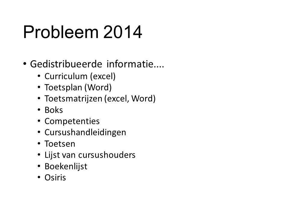 Probleem 2014 Gedistribueerde informatie.... Curriculum (excel) Toetsplan (Word) Toetsmatrijzen (excel, Word) Boks Competenties Cursushandleidingen To