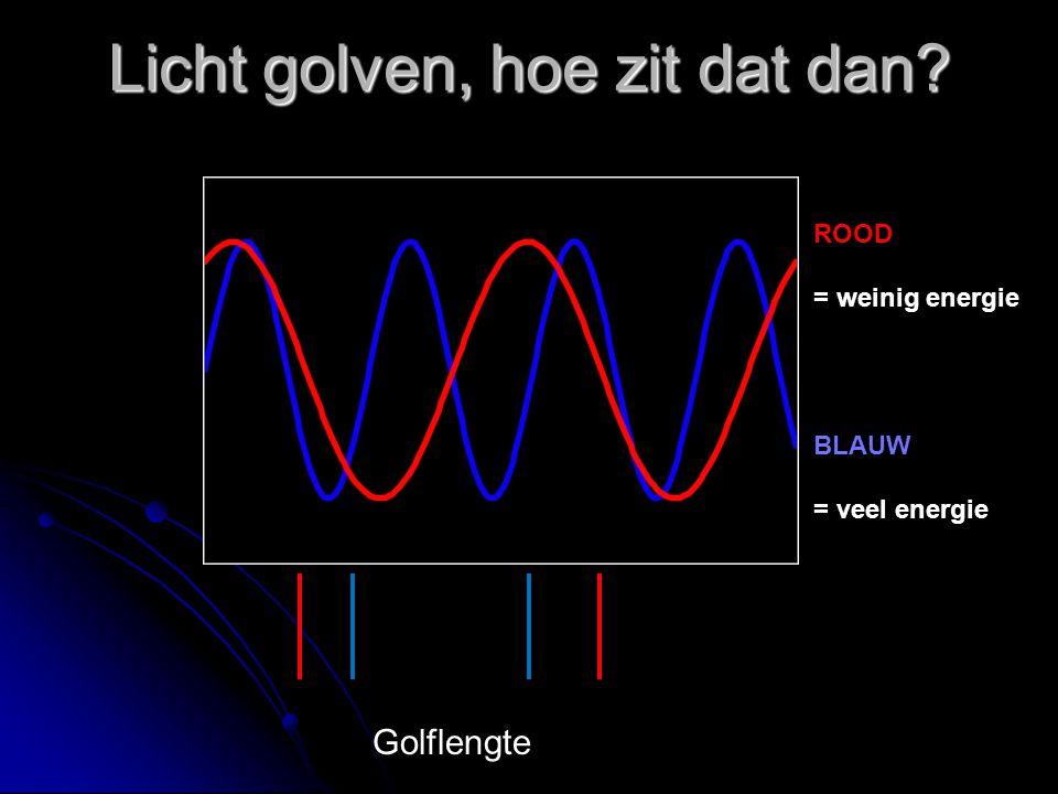 Licht golven, hoe zit dat dan? ROOD = weinig energie BLAUW = veel energie Golflengte